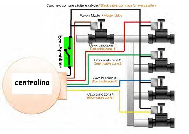Guida alla progettazione e realizzazione di un impianto di for Sistema di irrigazione automatico